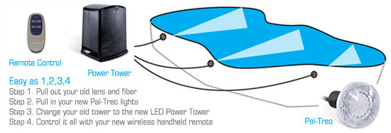 sc 1 st  PoolSupplyWorld & Convert to LED with Fiberstars Power Tower and Pal-Treo Products